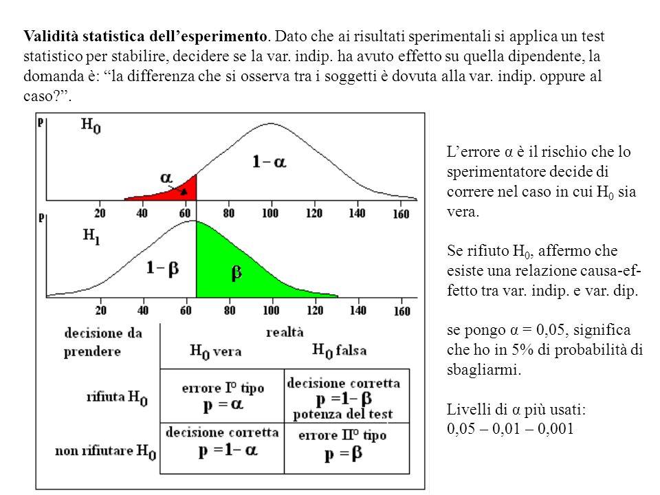 Validità statistica dell'esperimento