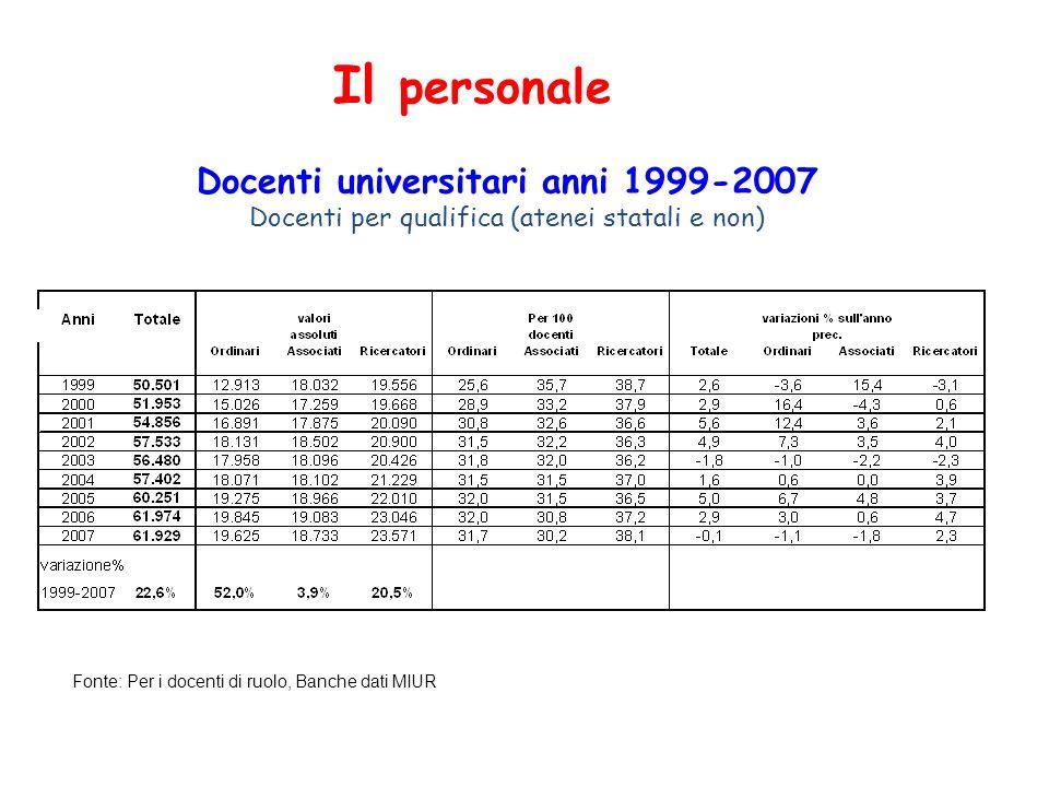 Il personale Docenti universitari anni 1999-2007 Docenti per qualifica (atenei statali e non) Fonte: Per i docenti di ruolo, Banche dati MIUR.
