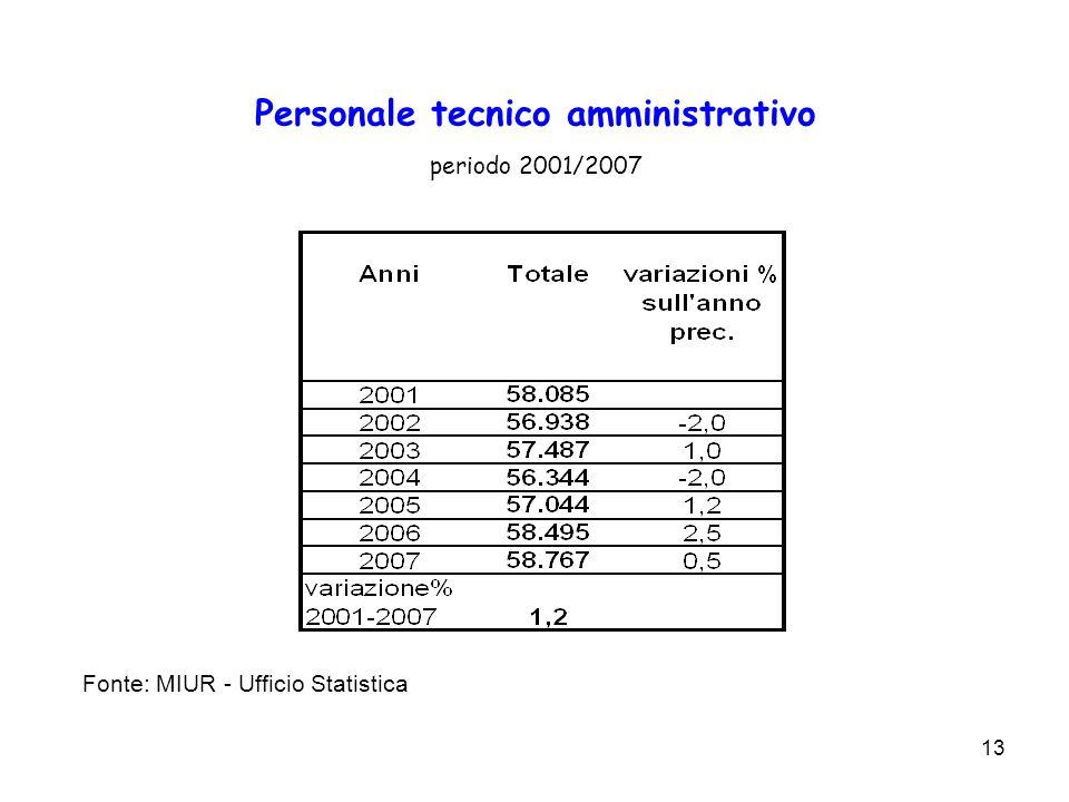Personale tecnico amministrativo periodo 2001/2007