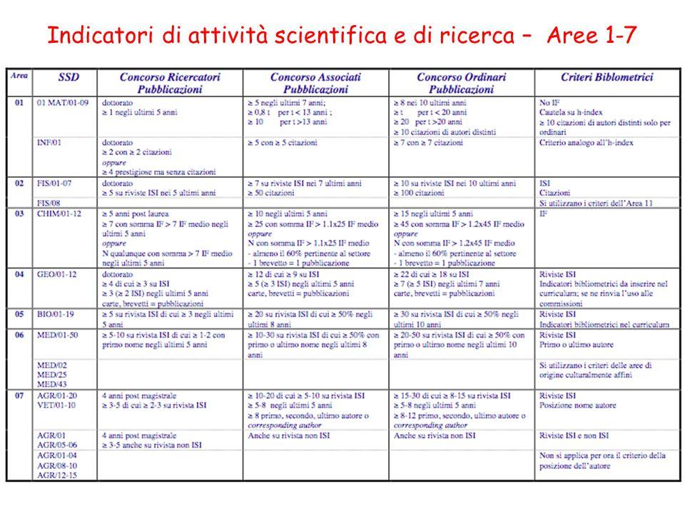 Indicatori di attività scientifica e di ricerca – Aree 1-7