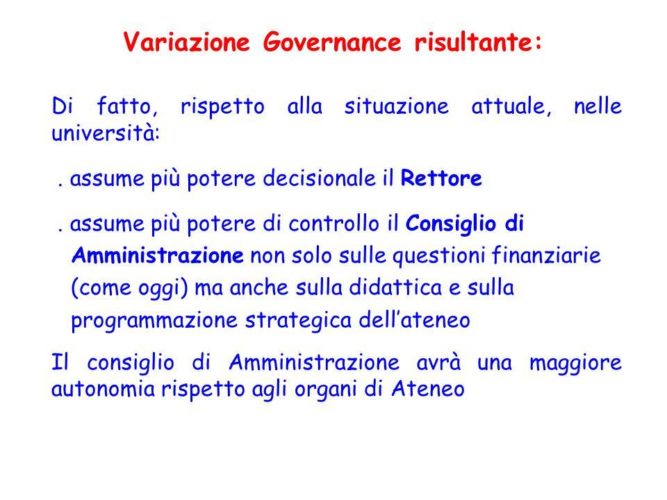Variazione Governance risultante: