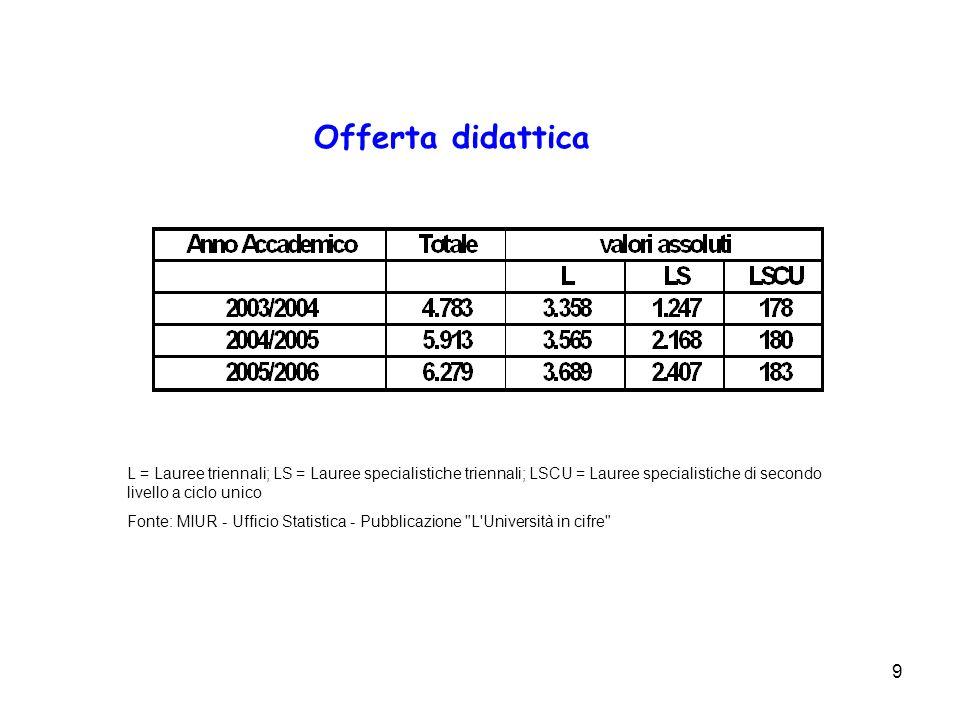 Offerta didattica L = Lauree triennali; LS = Lauree specialistiche triennali; LSCU = Lauree specialistiche di secondo livello a ciclo unico.