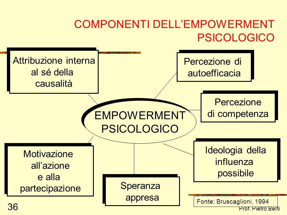 COMPONENTI DELL'EMPOWERMENT PSICOLOGICO