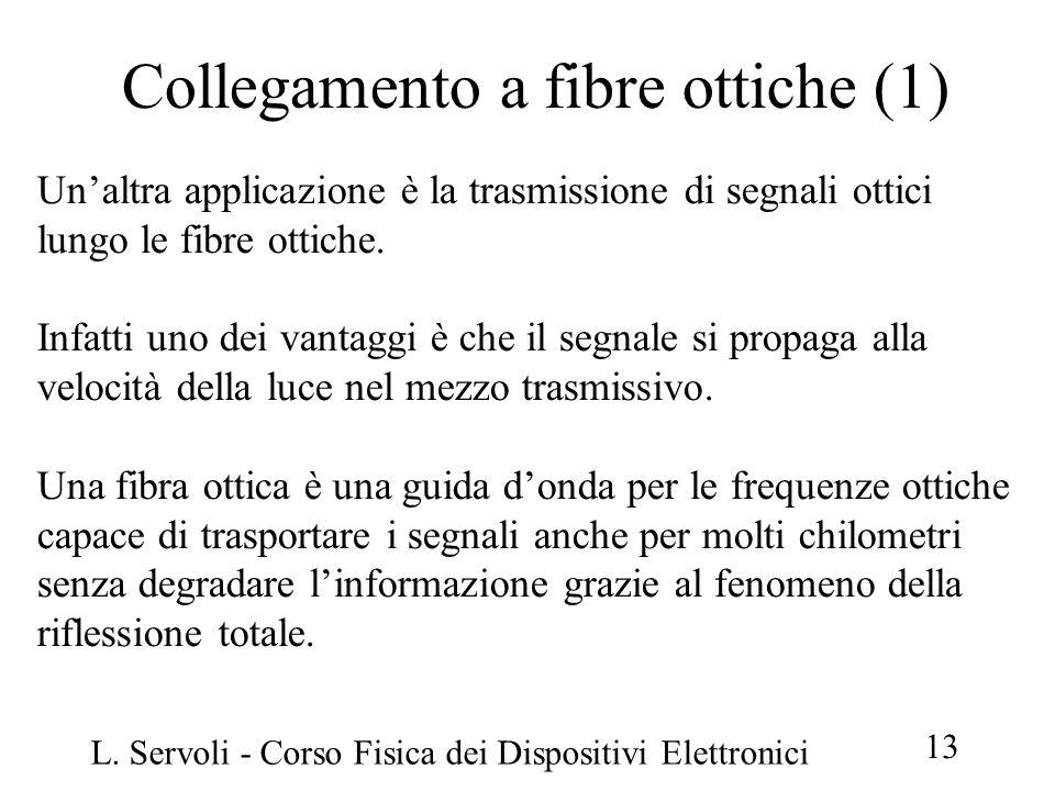 Collegamento a fibre ottiche (1)