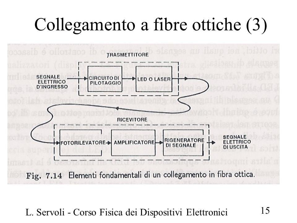 Collegamento a fibre ottiche (3)