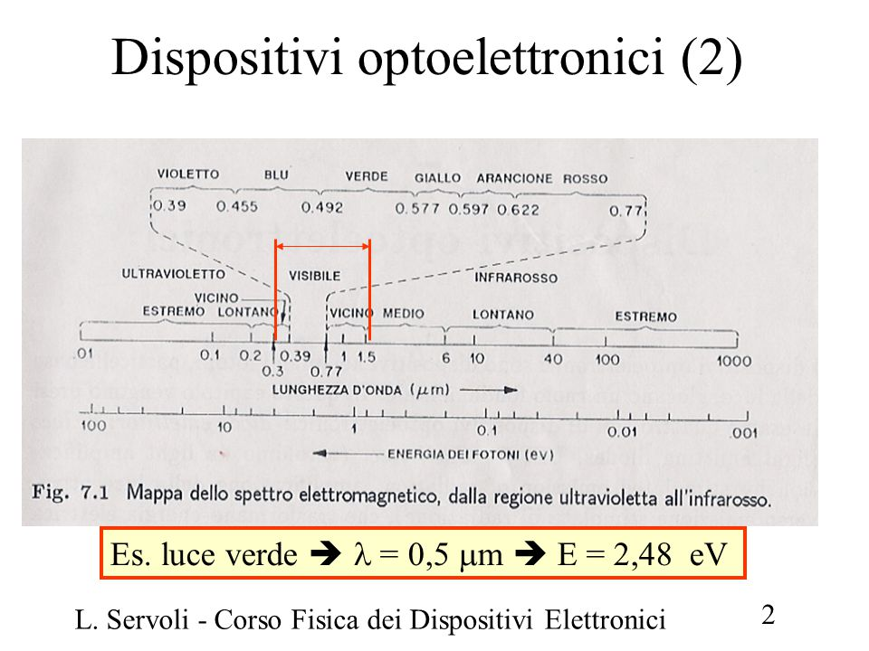 Dispositivi optoelettronici (2)