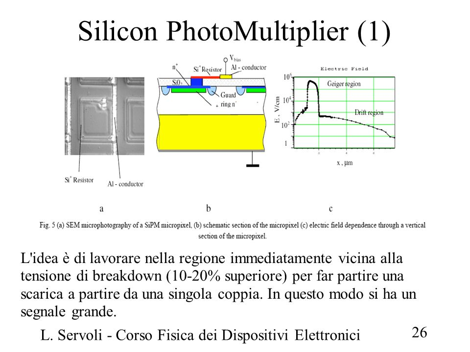 Silicon PhotoMultiplier (1)