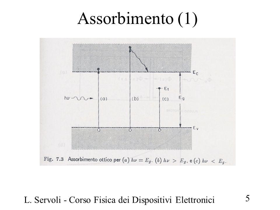 Assorbimento (1) L. Servoli - Corso Fisica dei Dispositivi Elettronici