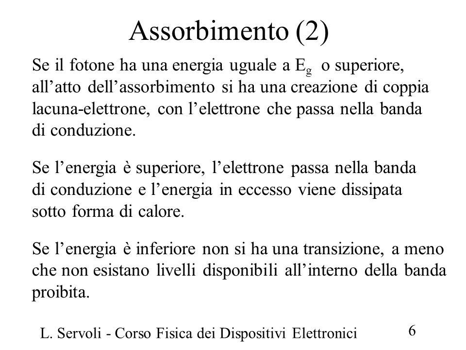 Assorbimento (2) Se il fotone ha una energia uguale a Eg o superiore,