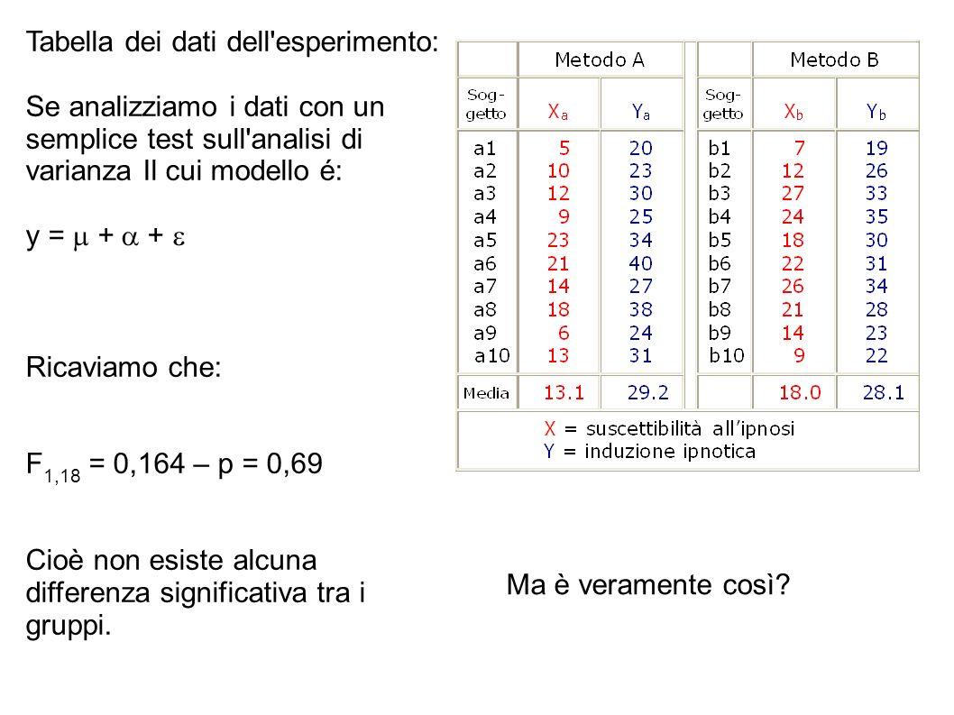 Tabella dei dati dell esperimento: