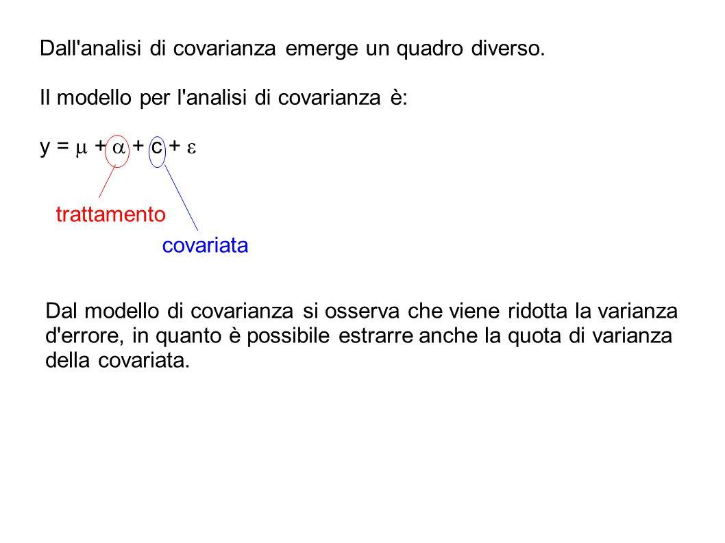 Dall analisi di covarianza emerge un quadro diverso.