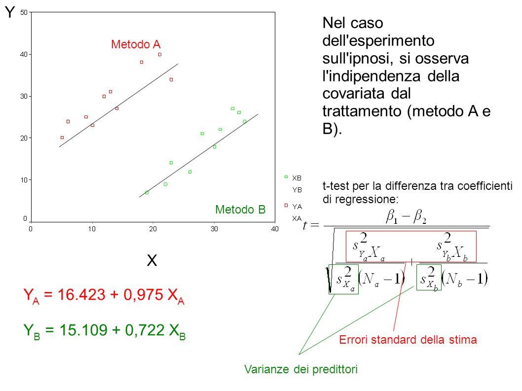 YNel caso dell esperimento sull ipnosi, si osserva l indipendenza della covariata dal trattamento (metodo A e B).