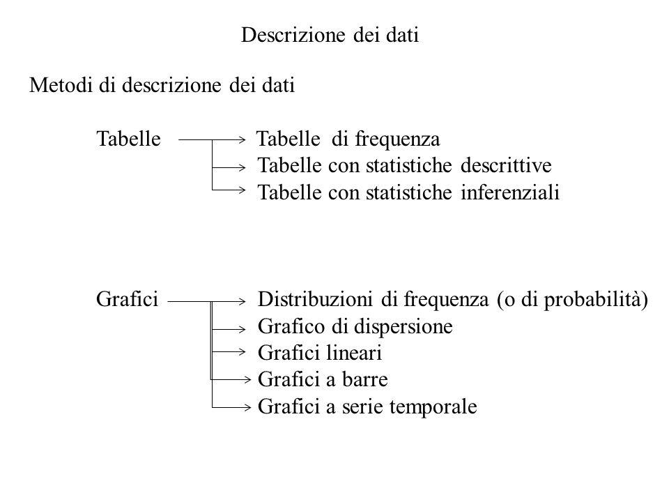Descrizione dei dati Metodi di descrizione dei dati. Tabelle Tabelle di frequenza.