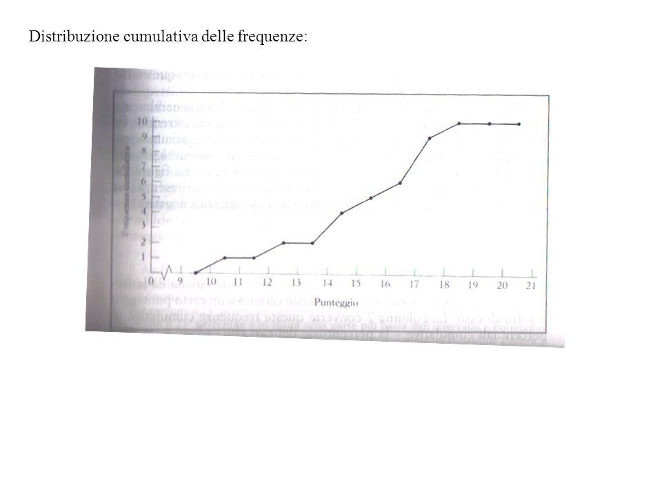 Distribuzione cumulativa delle frequenze: