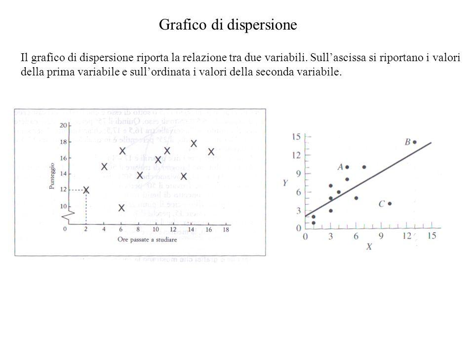Grafico di dispersione