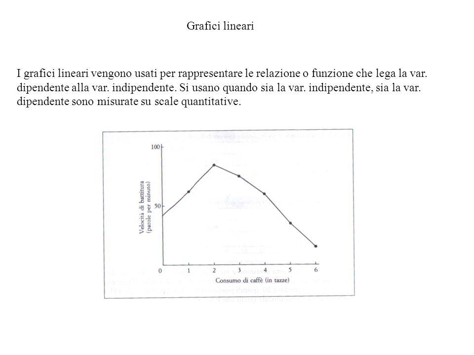 Grafici lineari