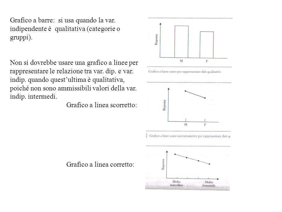 Grafico a barre: si usa quando la var