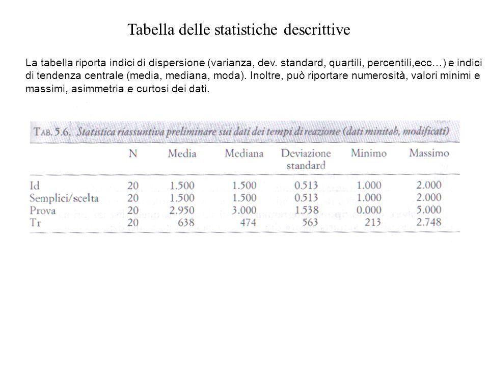 Tabella delle statistiche descrittive