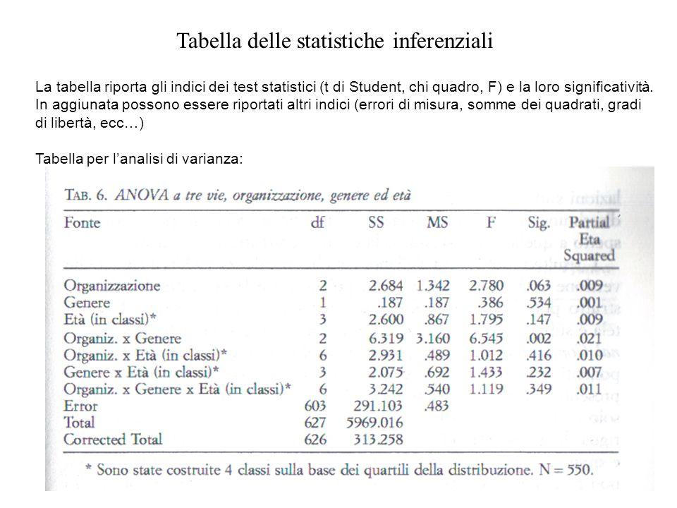 Tabella delle statistiche inferenziali