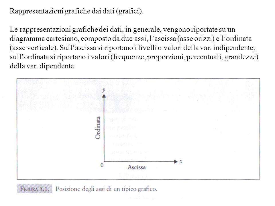 Rappresentazioni grafiche dai dati (grafici).