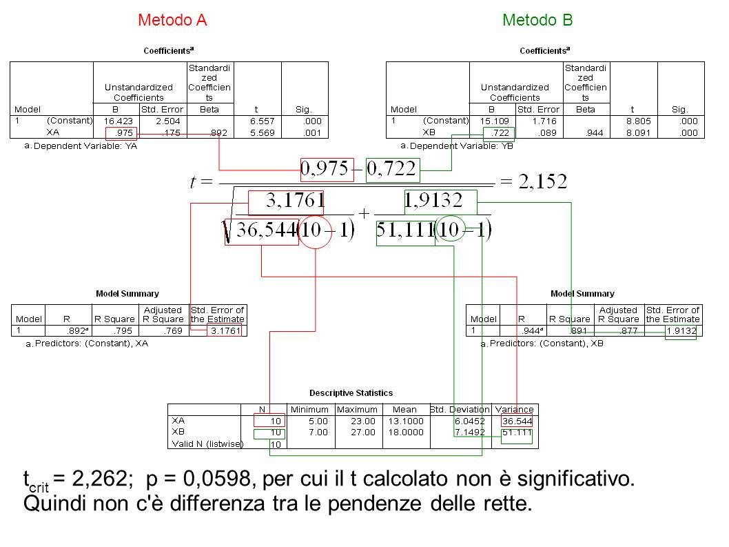 Metodo A Metodo B. tcrit = 2,262; p = 0,0598, per cui il t calcolato non è significativo.