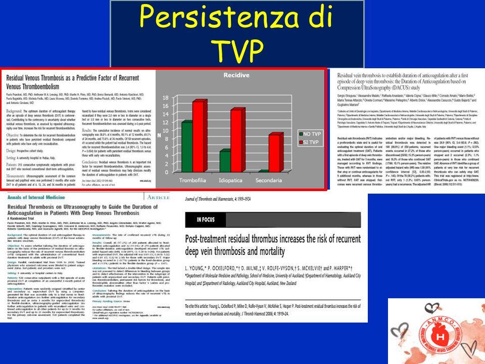 Persistenza di TVP