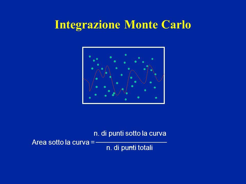 Integrazione Monte Carlo _________________________________