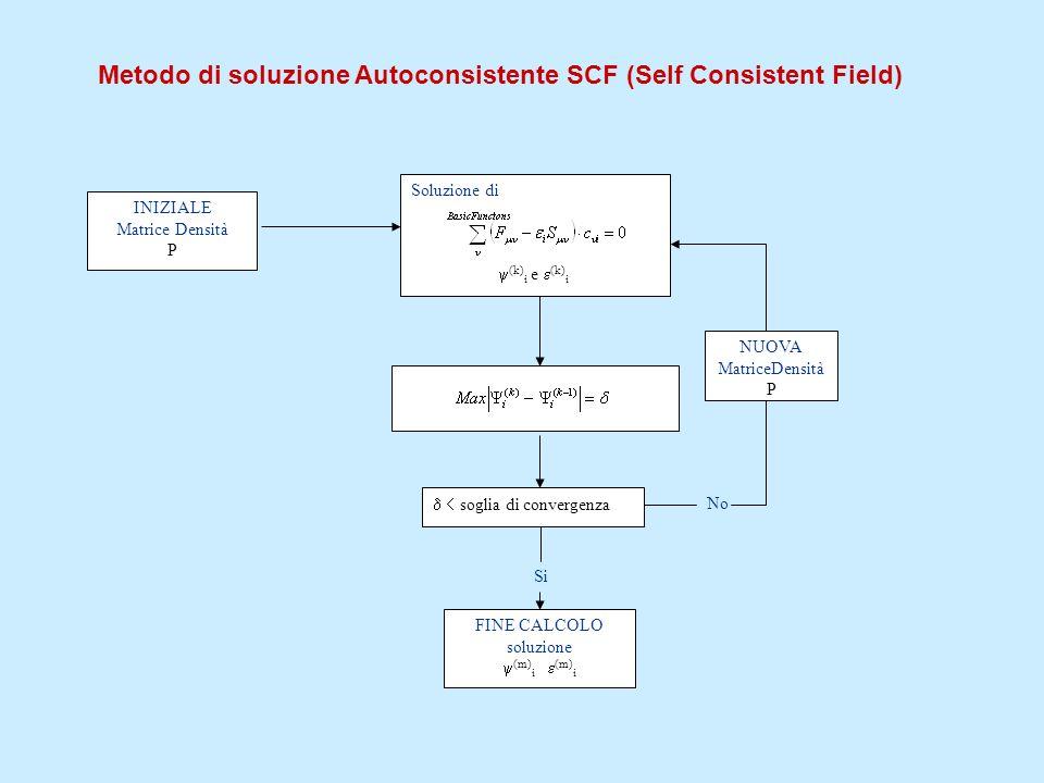Metodo di soluzione Autoconsistente SCF (Self Consistent Field)