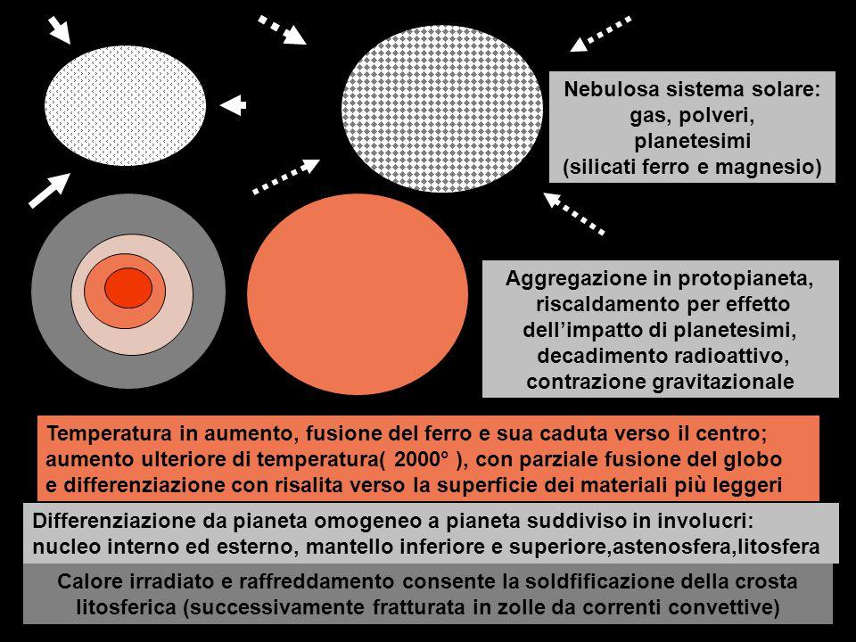 Nebulosa sistema solare: gas, polveri, planetesimi (silicati ferro e magnesio)