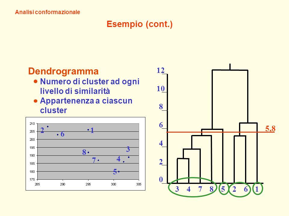Dendrogramma Esempio (cont.)