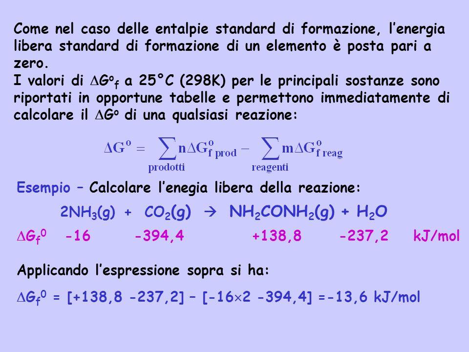 Come nel caso delle entalpie standard di formazione, l'energia libera standard di formazione di un elemento è posta pari a zero.