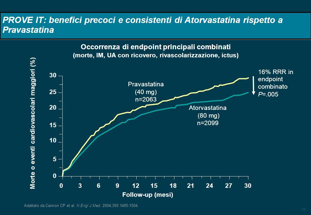 PROVE IT: benefici precoci e consistenti di Atorvastatina rispetto a Pravastatina