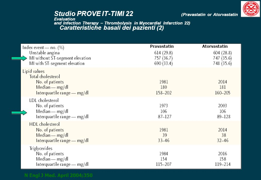 Studio PROVE IT-TIMI 22 (Pravastatin or Atorvastatin Evaluation and Infection Therapy – Thrombolysis in Myocardial Infarction 22) Caratteristiche basali dei pazienti (2)
