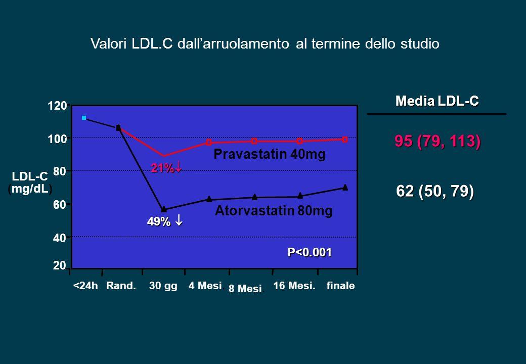 Valori LDL.C dall'arruolamento al termine dello studio