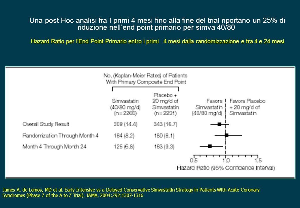 Una post Hoc analisi fra I primi 4 mesi fino alla fine del trial riportano un 25% di riduzione nell'end point primario per simva 40/80 Hazard Ratio per l'End Point Primario entro i primi 4 mesi dalla randomizzazione e tra 4 e 24 mesi