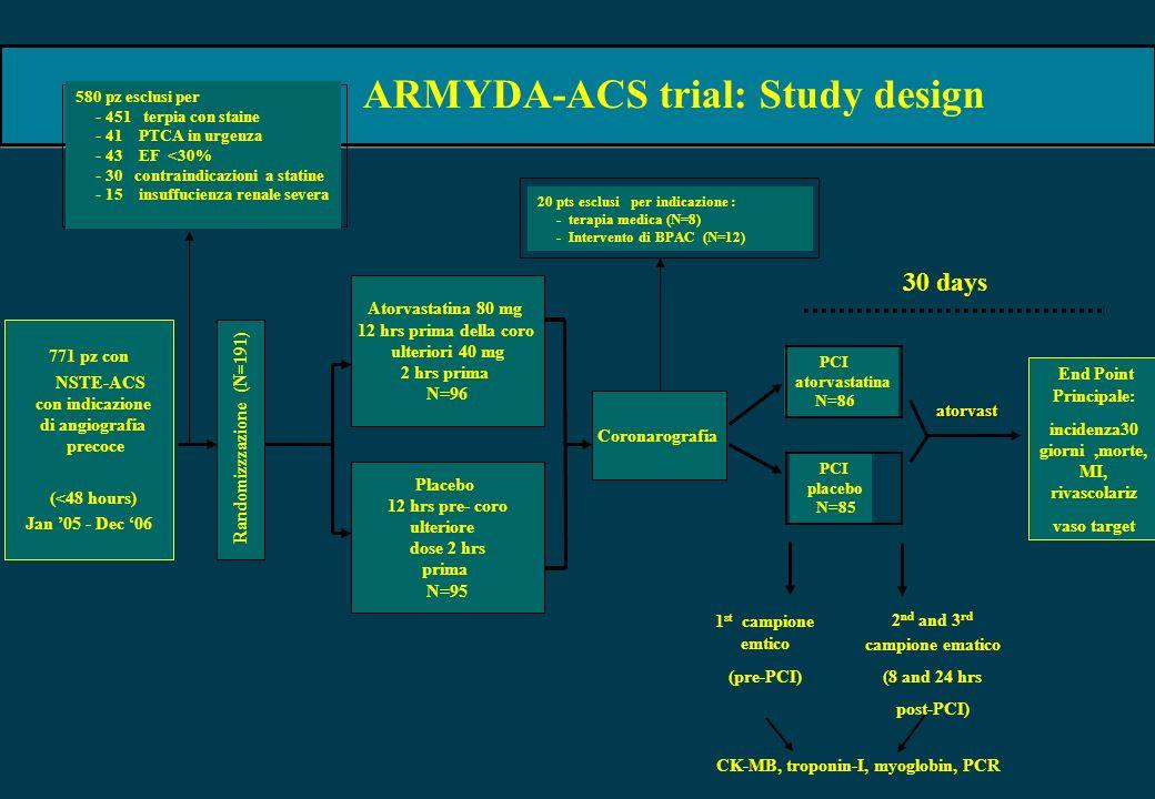 ARMYDA-ACS trial: Study design