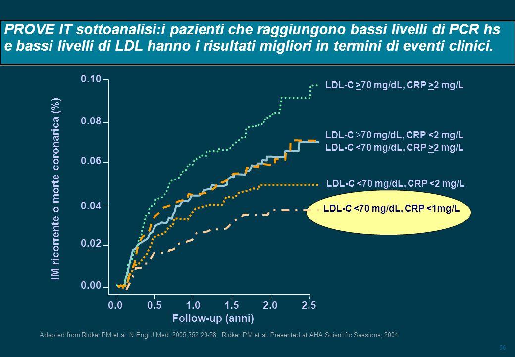 PROVE IT sottoanalisi:i pazienti che raggiungono bassi livelli di PCR hs e bassi livelli di LDL hanno i risultati migliori in termini di eventi clinici.