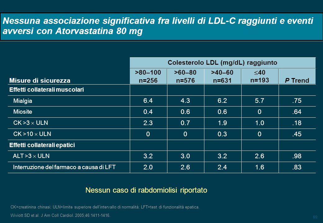 Colesterolo LDL (mg/dL) raggiunto