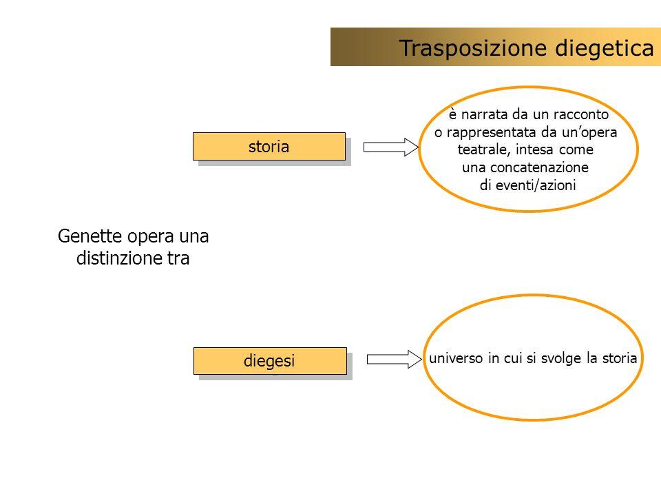 Trasposizione diegetica