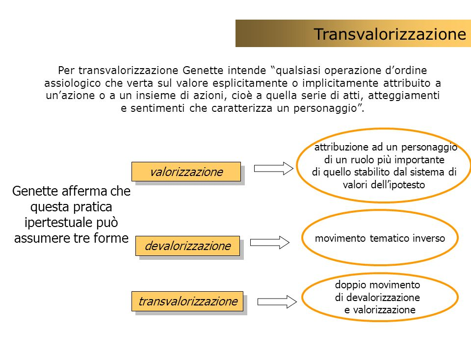 Transvalorizzazione