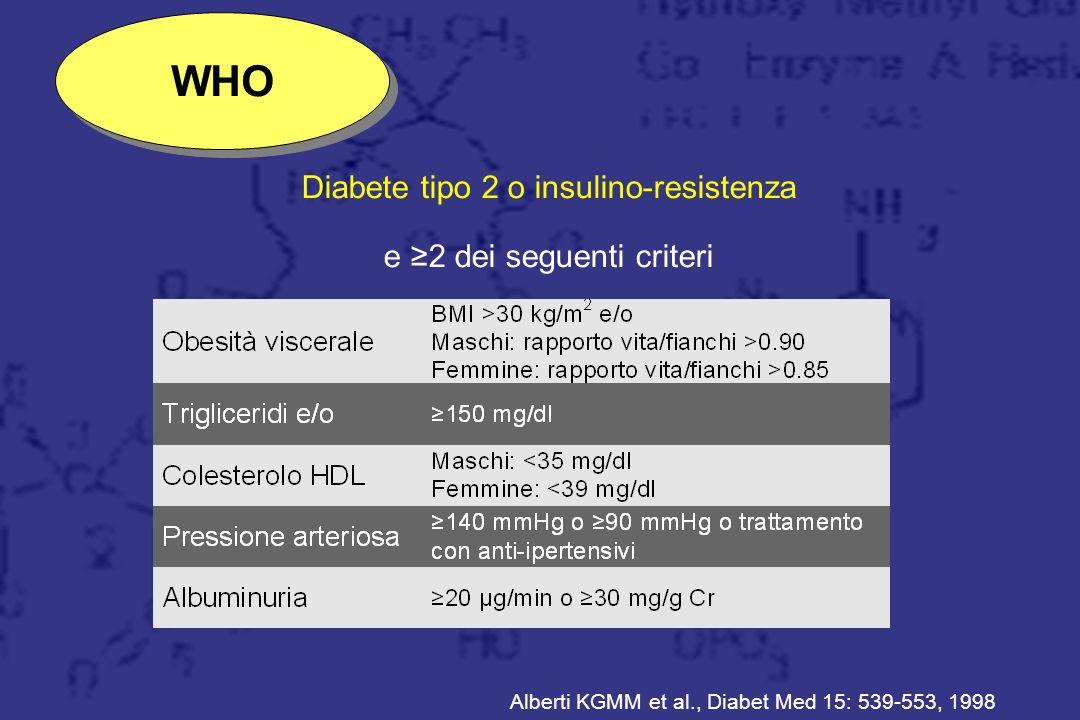 Trattamento WHO Resine Diabete tipo 2 o insulino-resistenza