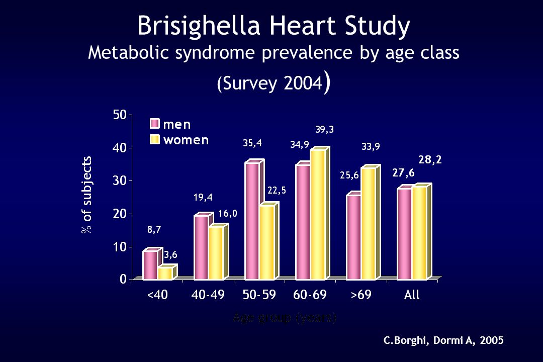 Brisighella Heart Study Metabolic syndrome prevalence by age class (Survey 2004)