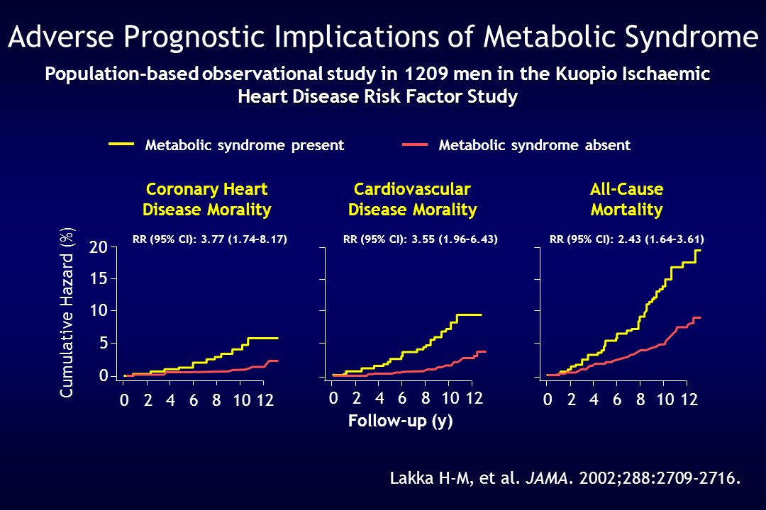 Adverse Prognostic Implications of Metabolic Syndrome