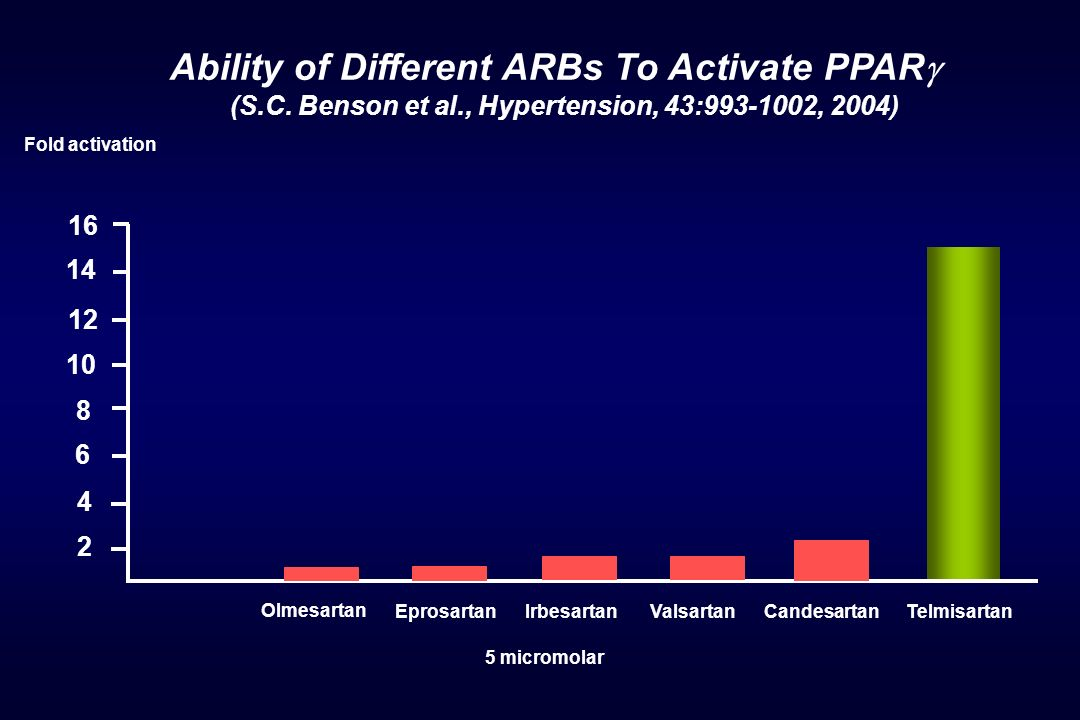Ability of Different ARBs To Activate PPAR