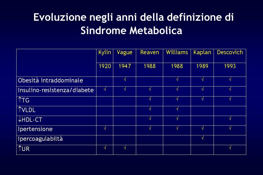 Evoluzione negli anni della definizione di Sindrome Metabolica