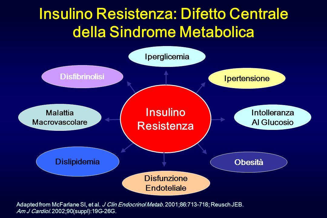 Insulino Resistenza: Difetto Centrale della Sindrome Metabolica