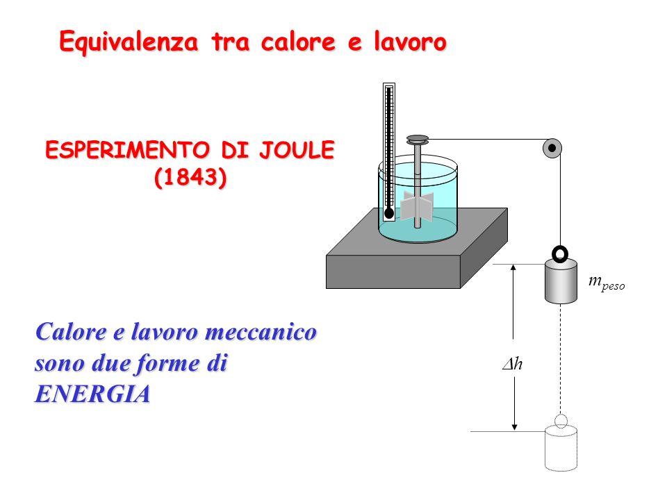 Equivalenza tra calore e lavoro ESPERIMENTO DI JOULE (1843)