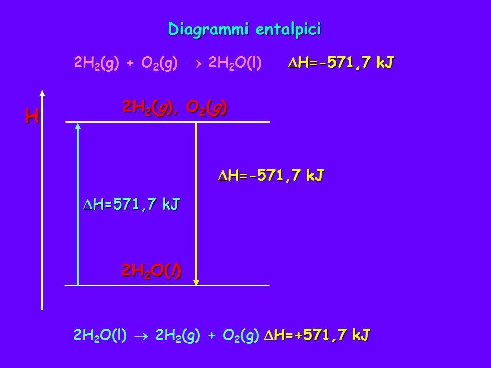 H Diagrammi entalpici 2H2(g), O2(g) 2H2O(l)