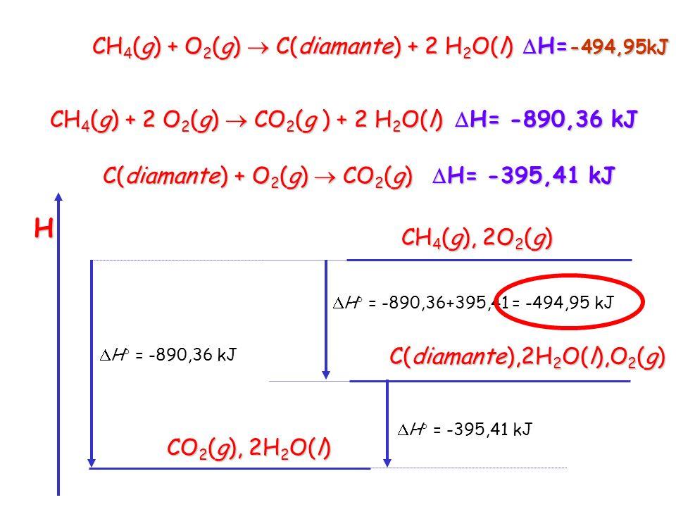 H CH4(g) + O2(g)  C(diamante) + 2 H2O(l) H= H=-494,95kJ