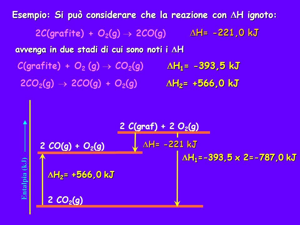 Esempio: Si può considerare che la reazione con H ignoto: